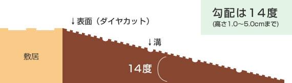 勾配は14度(高さ1.0〜5.0cmまで)