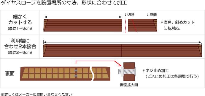 ダイヤスロープを設置場所の寸法、形状に合わせて加工